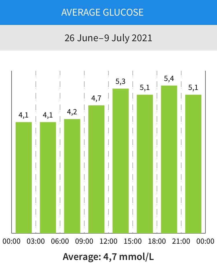 Average Glucose Levels – Continuous Glucose Monitor