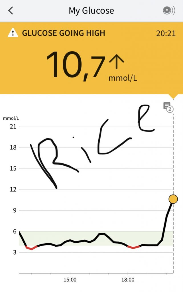Glucose spike after eating rice.