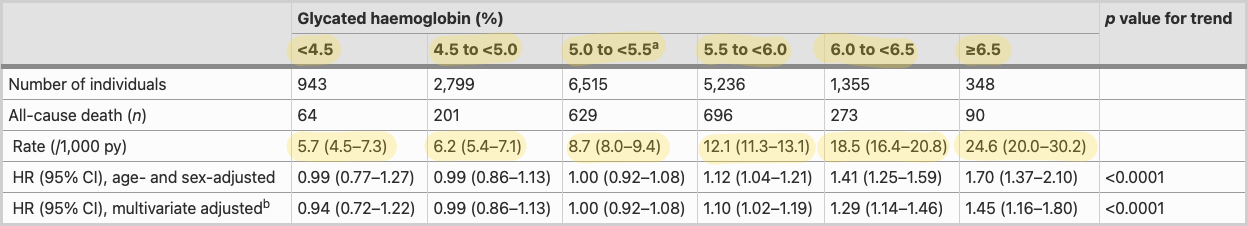 Crude incidence rates and adjusted HRs for all-cause mortality according to category of baseline glycated haemoglobin